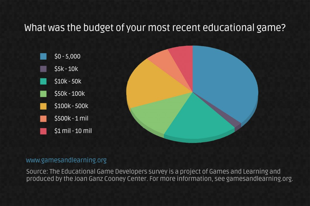 educational-game-budget